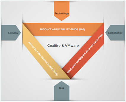 compliance architecture framework
