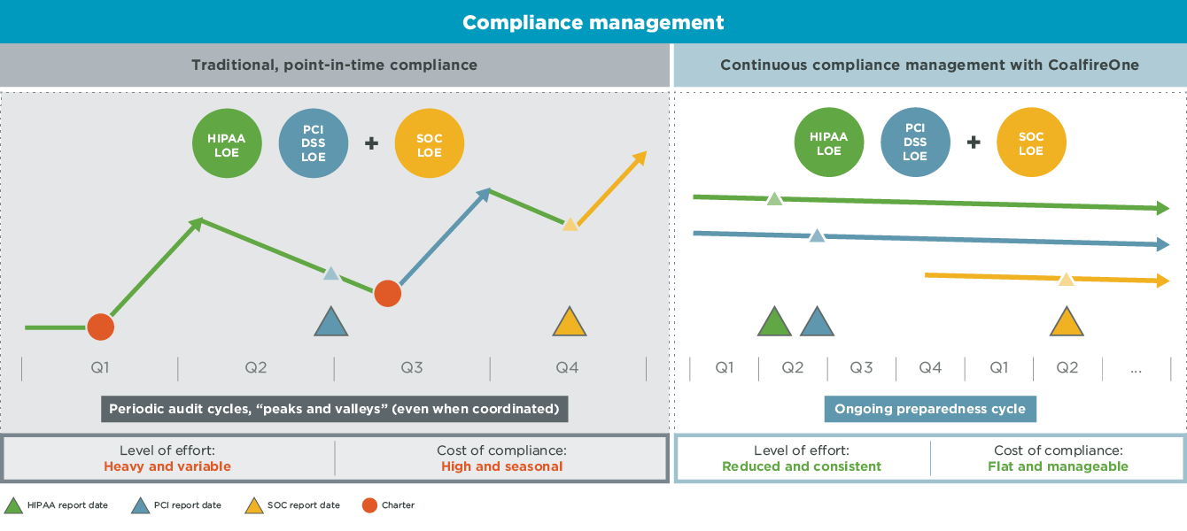 Compliance Management image