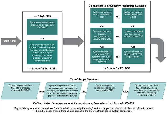 Coalfire Guidance For Pci Dss Scoping And Network Segmentation
