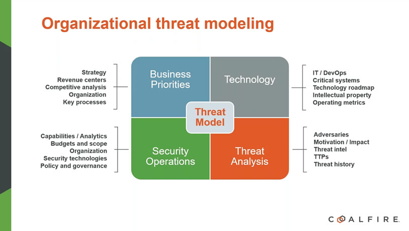 Building a threat model